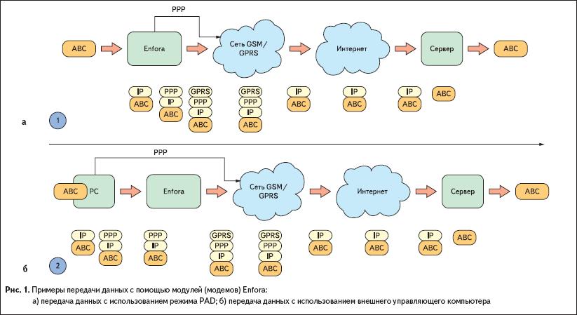 Примеры передачи данных с помощью модулей (модемов) Enfora
