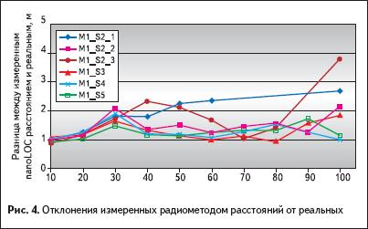 Отклонения измеренных радиометодом расстояний от реальных