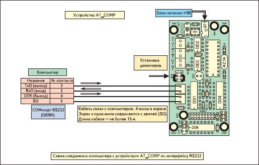 Схема соединения компьютера с устройством AT_COMP по интерфейсу RS232