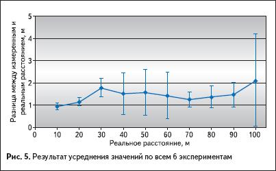 Результат усреднения значений по всем 6 экспериментам