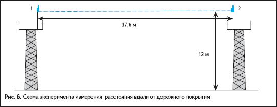 Схема эксперимента измерения расстояния вдали от дорожного покрытия