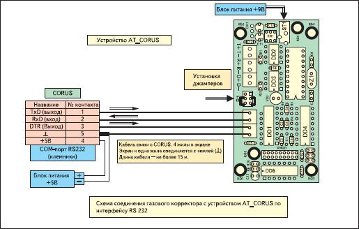 Схема соединения газового корректора с устройством AT_CORUS по интерфейсу RS232