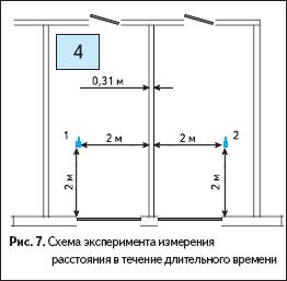 Схема эксперимента измерения расстояния в течение длительного времени