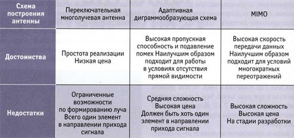 Сравнение различных вариантов построения смарт-антенн