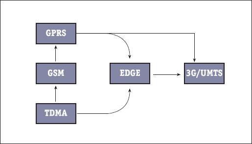 Эволюция технологий мобильной связи от TDMA к 3G