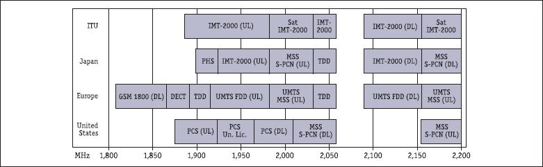 Распределение спектра IMT-2000