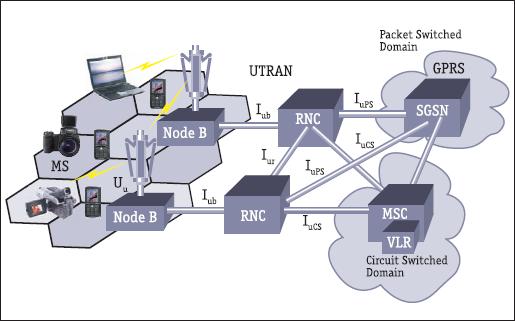 Архитектура 3G