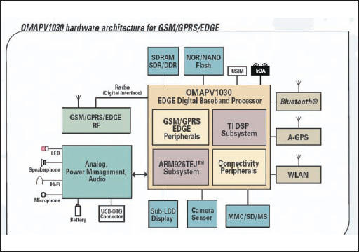 Структура и возможности чипсета OMAPV1030