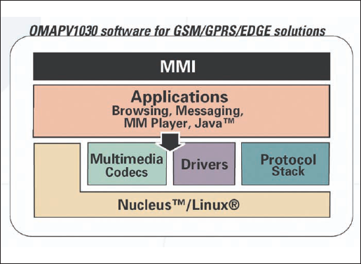 Архитектура программного обеспечения чипсета OMAPV1030
