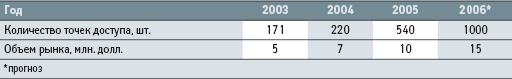 Российский рынок оборудования для беспроводных локальных сетей (WLAN) 2003-2005 гг