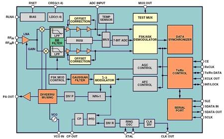Блок схема трансивера ADF7020