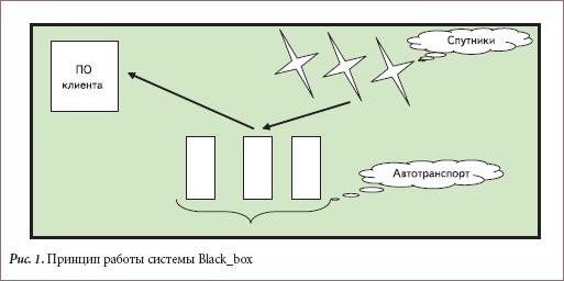 Принцип работы системы Black_box