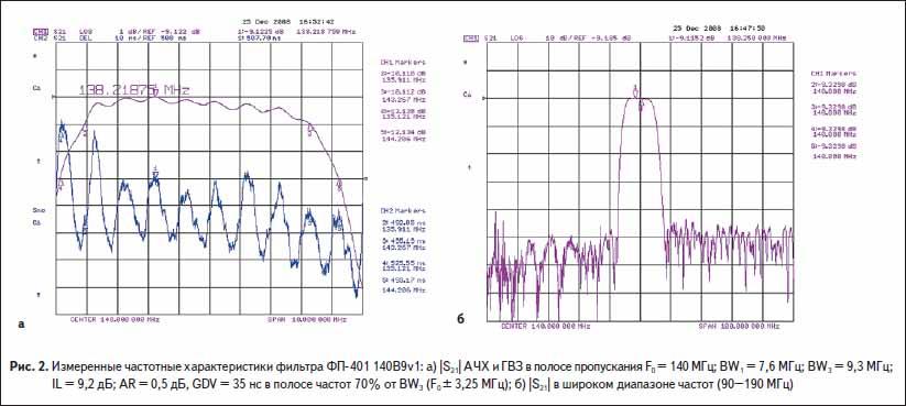 Измеренные частотные характеристики фильтра ФП-401 140B9v1