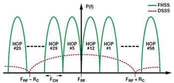 Спектры частот FHSS и DSSS