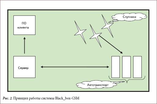 Принцип работы системы Black_box-GSM
