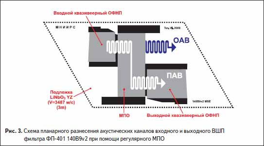 3. Схема планарного разнесения акустических каналов входного и выходного ВШП фильтра ФП-401 140B9v2 при помощи регулярного МПО