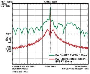 Выходной спектр ADF7020