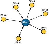 Топология сети типа «звезда»