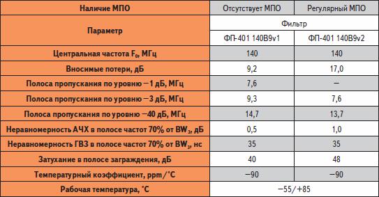 Сравнение характеристик базового фильтра и его модификации с МПО