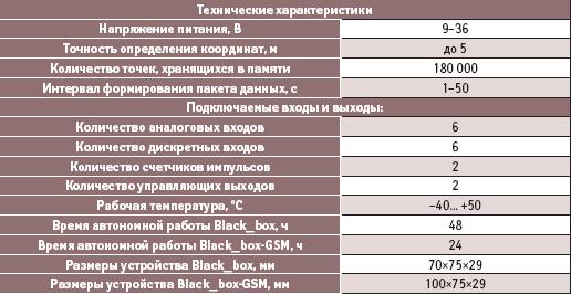 Технические характеристики устройств Black_box и Black_box-GSМ