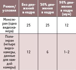 Скорости передачи видеосигналов (кадр/с) в зависимости от режима работы