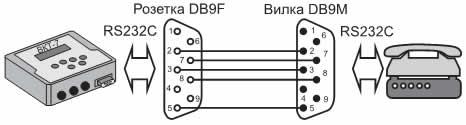 Схема подключения модема с разъемом DB9M