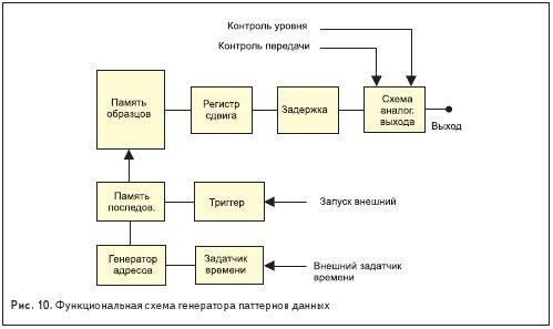 Функциональная схема генератора паттернов данных