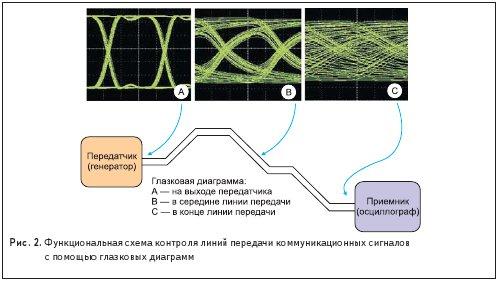 Рис. 2. Функциональная схема контроля линий передачи коммуникационных сигналов с помощью глазковых диаграмм