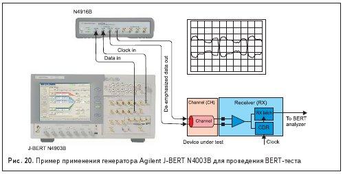 Пример применения генератора Agilent J-BERT N4003B для проведения BERT-теста