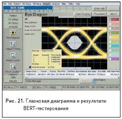 Глазковая диаграмма и результаты BERT-тестирования