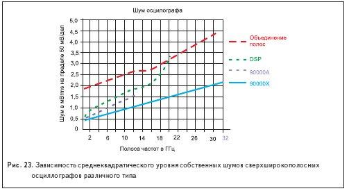 Зависимость среднеквадратического уровня собственных шумов сверхширокополосных осциллографов различного типа