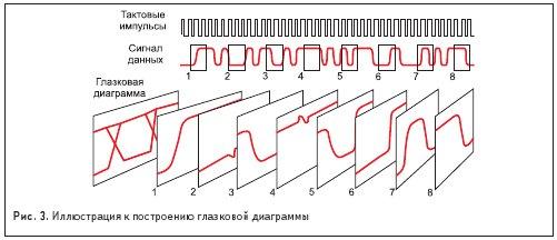 Иллюстрация к построению глазковой диаграммы