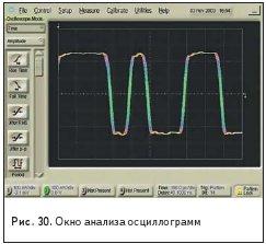 Окно анализа осциллограмм