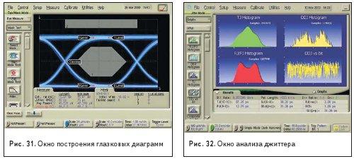 Окно построения глазковых диаграмм и окно анализа джиттера