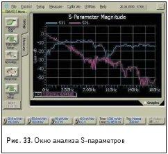 Окно анализа S-параметров