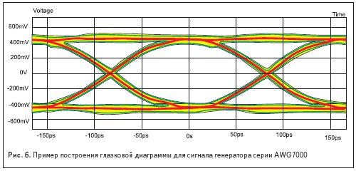 Пример построения глазковой диаграммы для сигнала генератора серии AWG7000