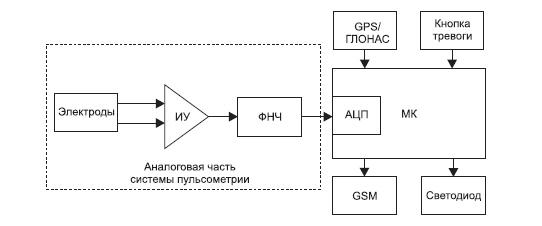Структурная схема беспроводной тревожной сигнализации на базе системы пульсометрии