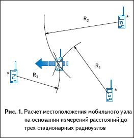 Расчет местоположения мобильного узла на основании измерений расстояний до трех стационарных радиоузлов