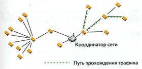 Пример пути прохождения трафика в сети Mesh lite
