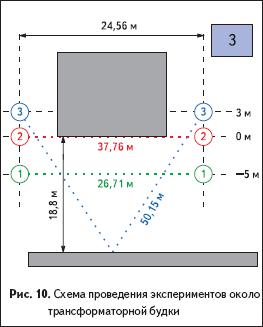 Схема проведения экспериментов около трансформаторной будки