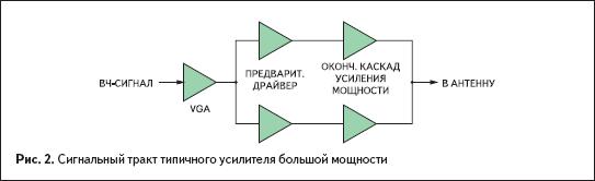 Сигнальный тракт типичного усилителя большой мощности