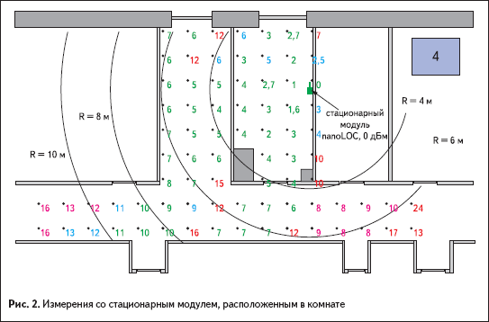Измерения со стационарным модулем, расположенным в комнате