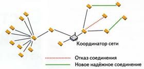 Пример автоматического изменения маршрута при отказе одного из узлов