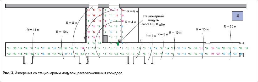 Измерения со стационарным модулем, расположенным в коридоре