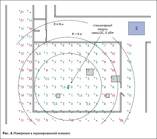 Измерения в экранированной комнате