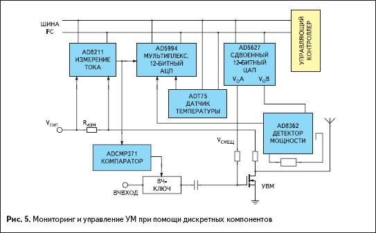 Мониторинг и управление УМ при помощи дискретных компонентов