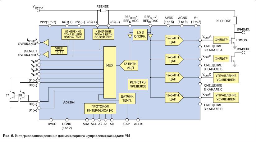 Интегрированное решение для мониторинга и управления каскадами УМ