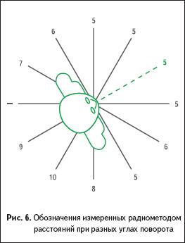 Обозначения измеренных радиометодом расстояний при разных углах поворота