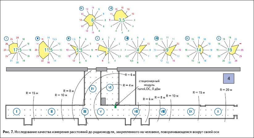 Исследование качества измерения расстояний до радиомодуля, закрепленного на человеке, поворачивающемся вокруг своей оси