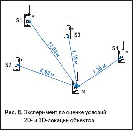 Эксперимент по оценке условий 2D- и 3D-локации объектов